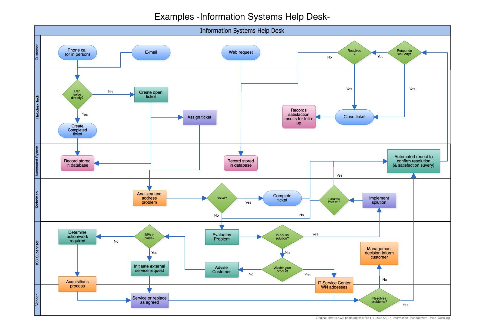 cacoo ejemplos de diagramas y diagramas de flujo