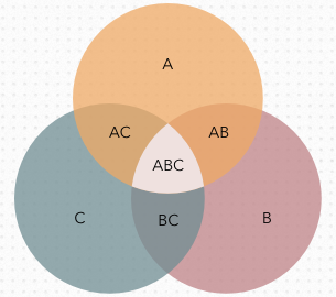 an example of a venn diagram template in Cacoo
