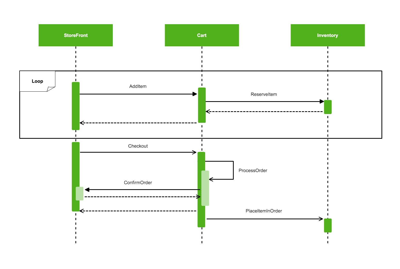Visio Collaboration Diagram Example Best Secret Wiring Diagram
