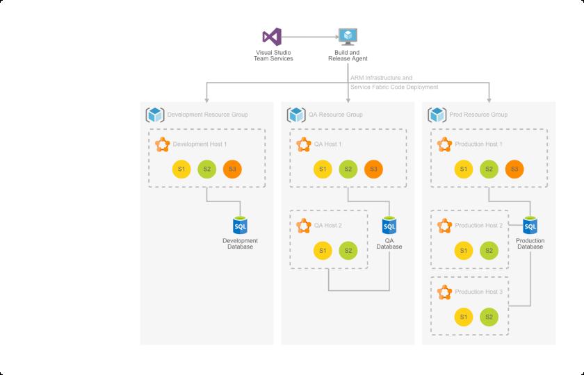software development infrastructure diagram cloud based azure diagram software cacoo  cloud based azure diagram software cacoo