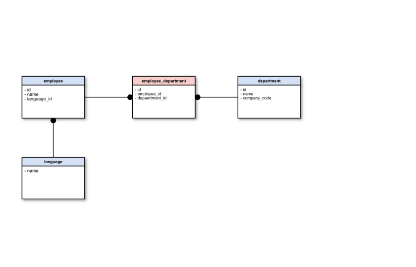 Database And Er Diagram Software Cacoo