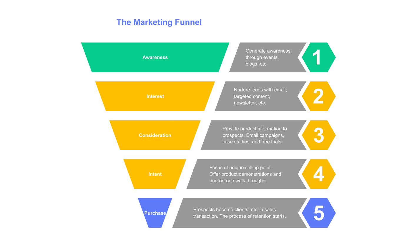 Sales/Marketing Funnel
