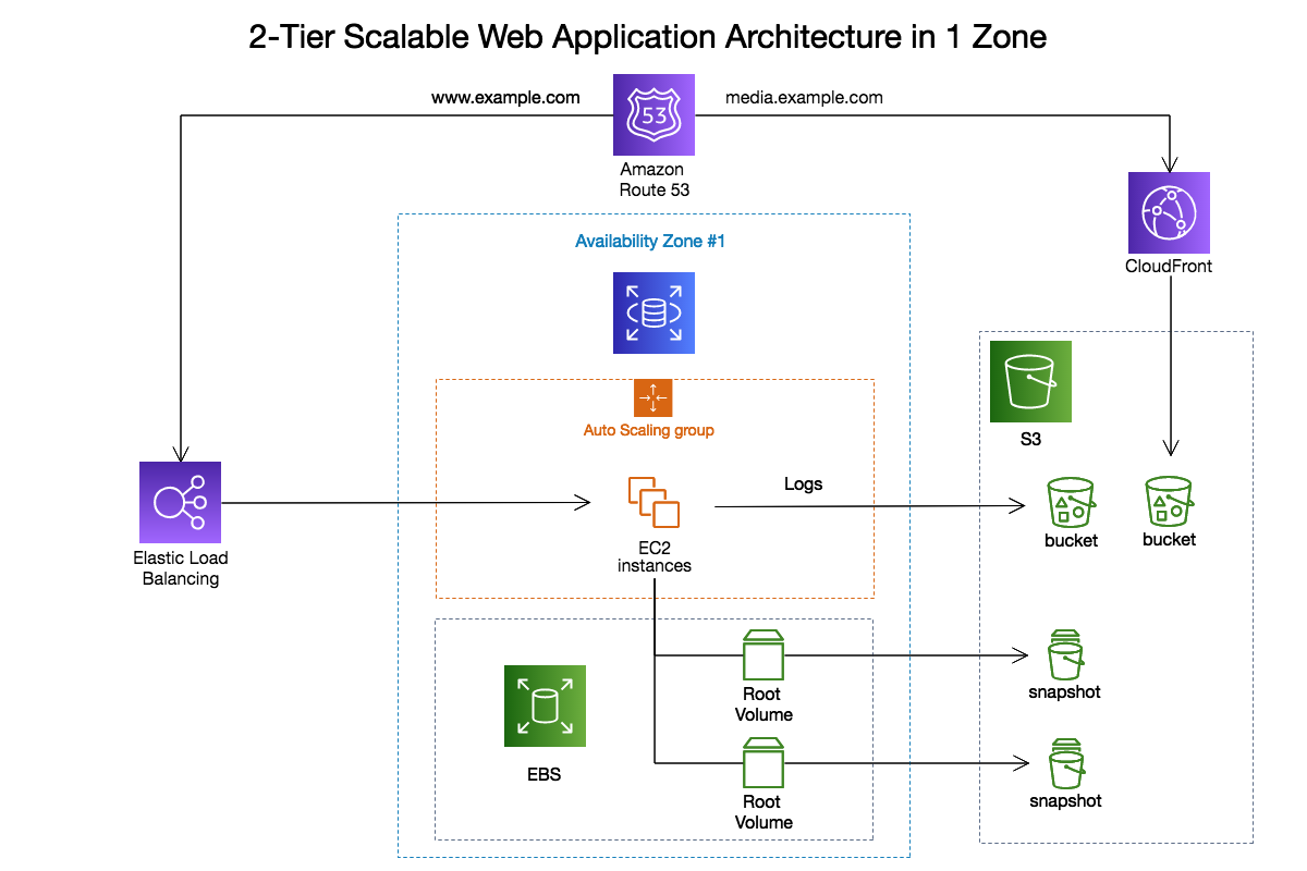 Aws Architecture Diagram Software Cacoo