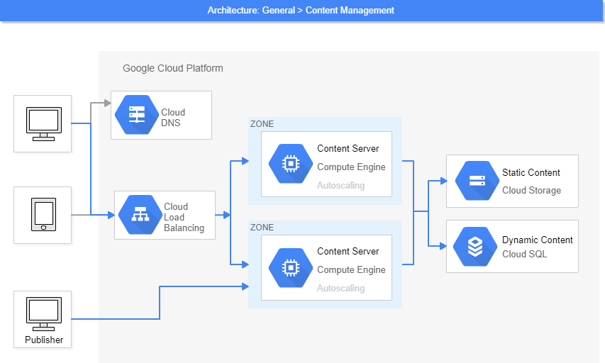 Gcp architecture diagram software cacoo creating your networking diagram has never been easier ccuart Gallery