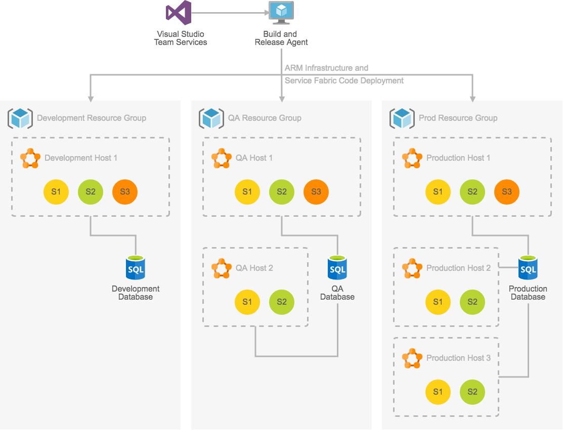 Cloud-based Azure Diagram Software | Cacoo