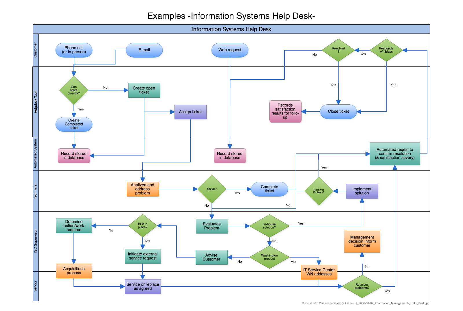 Flowchart software online cacoo swimlane flowchart example documenting the process flow help desk support process nvjuhfo Choice Image