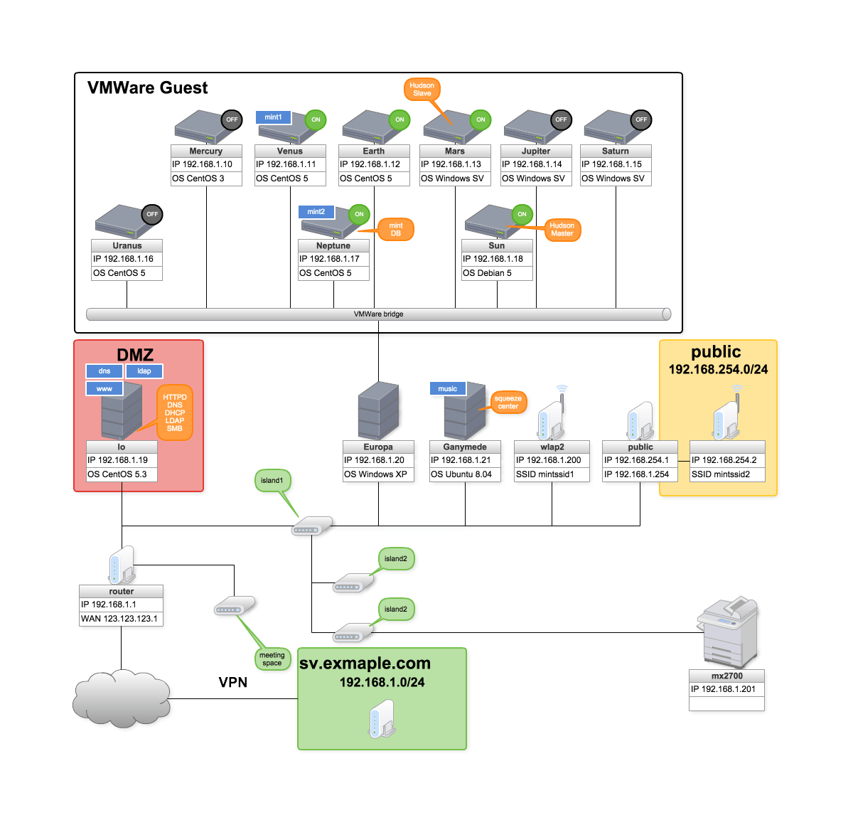 creating network diagrams online has never been easier - Creating Network Diagram