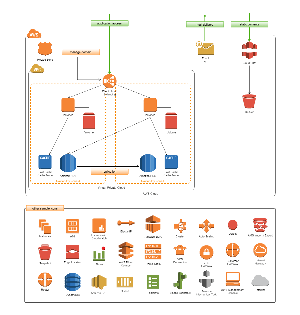 Network diagram software for teams cacoo aws network diagram example of aws vpc diagram with managed services sciox Images