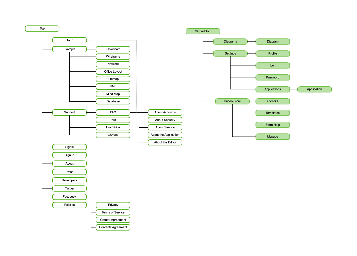 Sitemap diagram tool 28 images web diagram software create sitemap ccuart Images