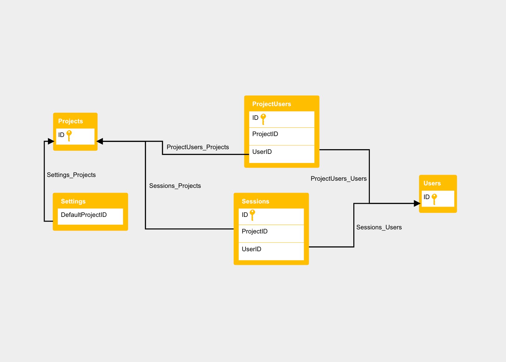 Diagram Templates for Every Project | Cacoo