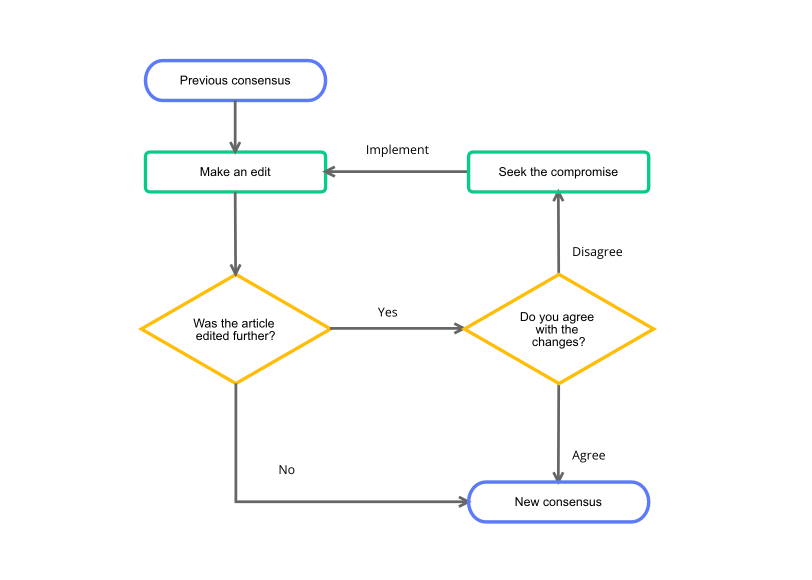 plantilla de diagrama de flujo b�sico