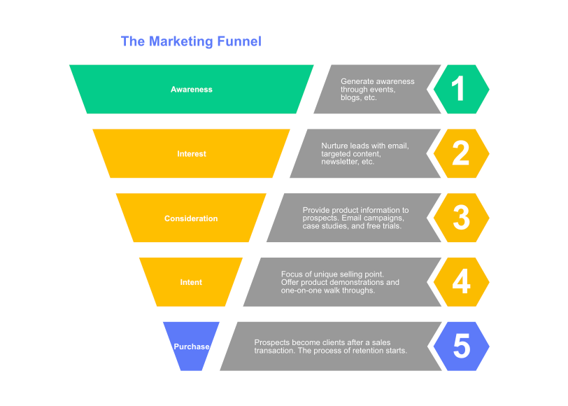 Marketing Funnel Template | Cacoo