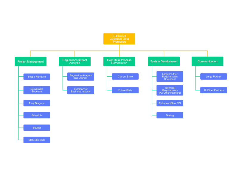 Work Breakdown Structure Template | Cacoo