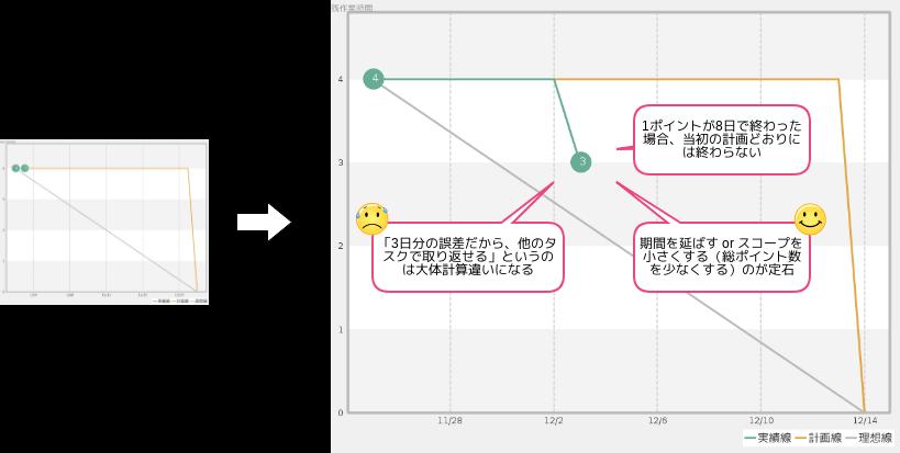 バーンダウンチャート の実例 - 想定どおりにタスクが消化できなかった場合