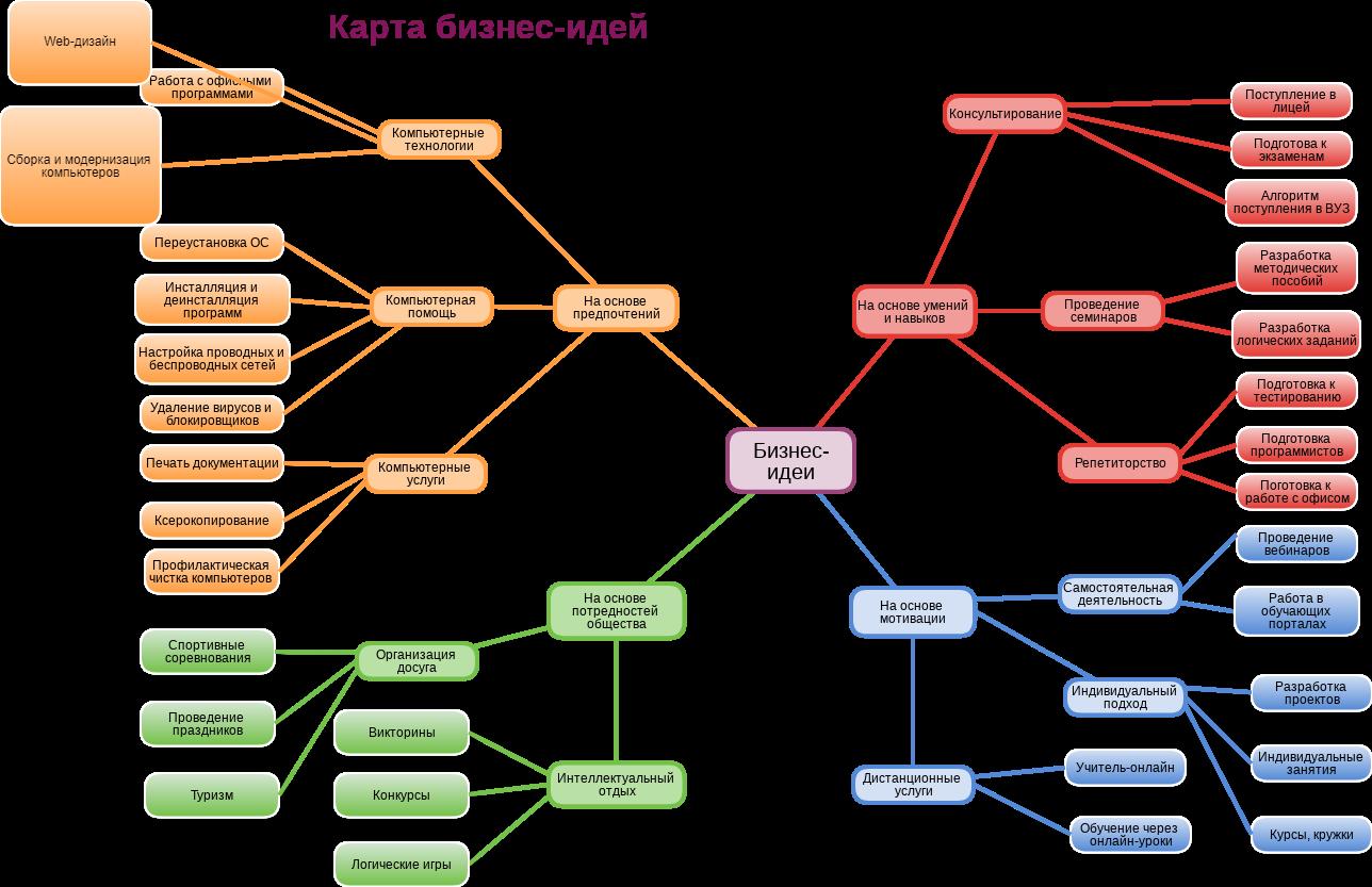 Карта идей в бизнесе открытие фирмы по установке