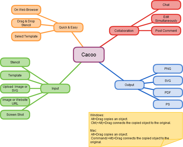 brain mapping diagram control protocol: mind mapping
