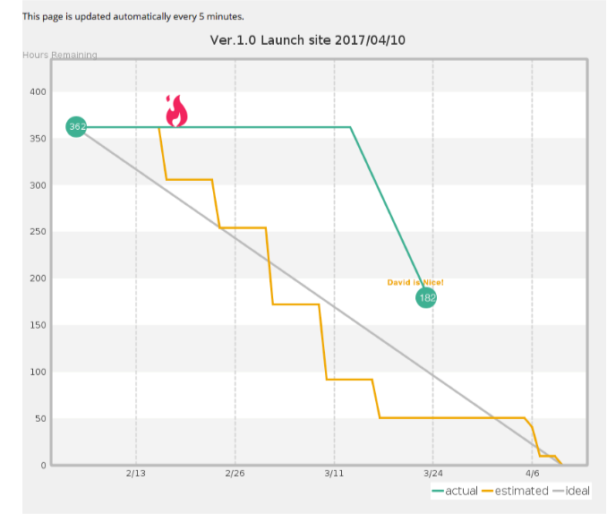 Show Burndown Chart. And Visualize Current Status of Project | Backlog