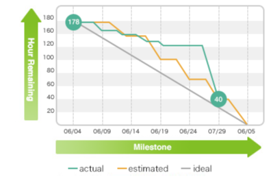 Summary of Burndown Chart | Backlog