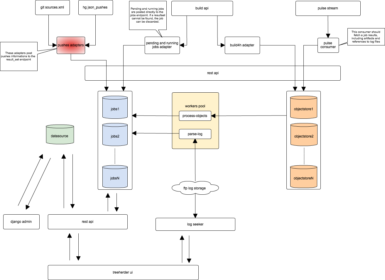 https://cacoo.com/diagrams/870thliGfT89pLZc-B5E80.png
