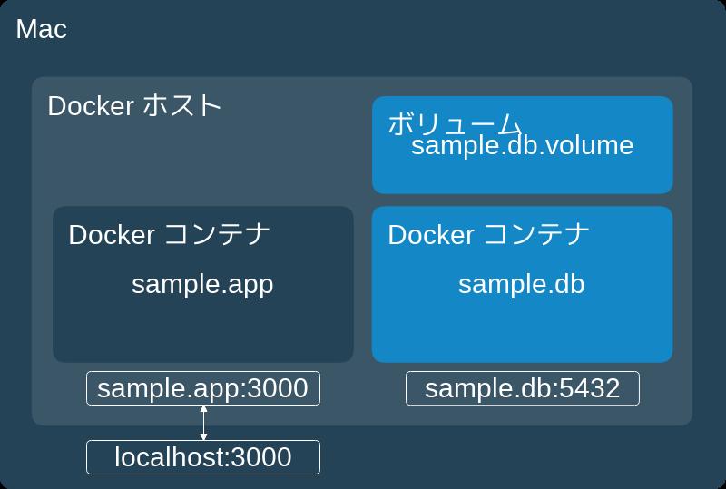 sample.db Dockerコンテナ起動