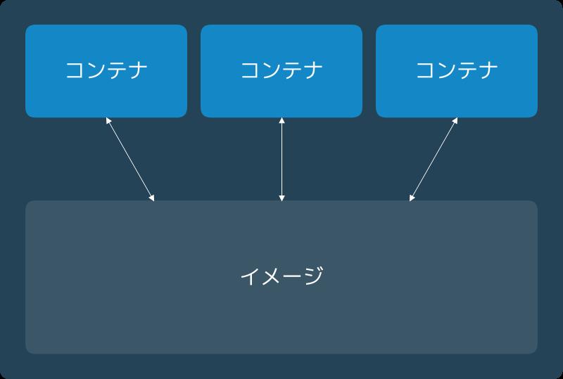 DockerイメージとDockerコンテナ