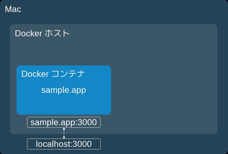 sample.app Dockerコンテナ起動