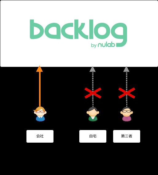 アクセス許可されてなければ Backlog にアクセスできない
