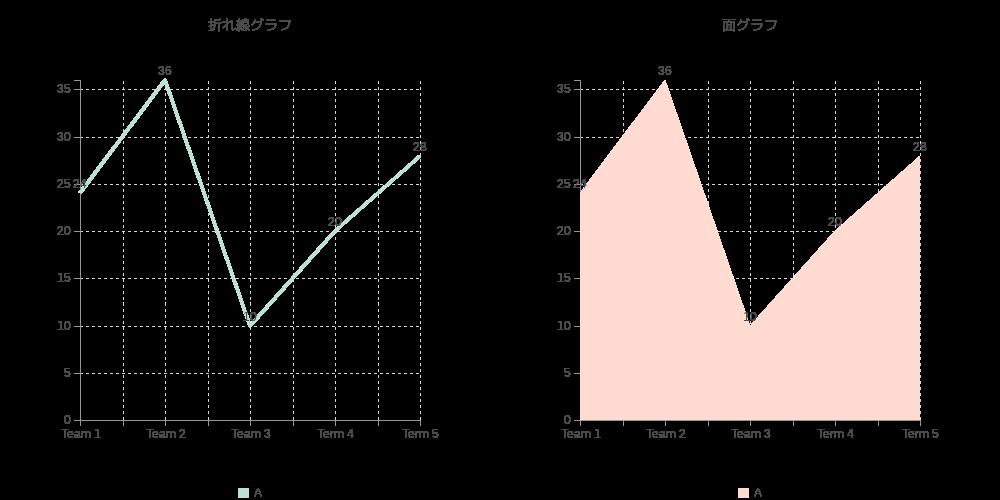Cacooで自動生成された折れ線グラフ