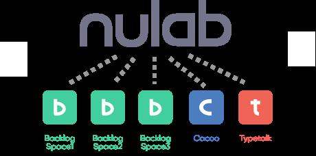 ヌーラボアカウントとは | プロジェクト管理ツールBacklog