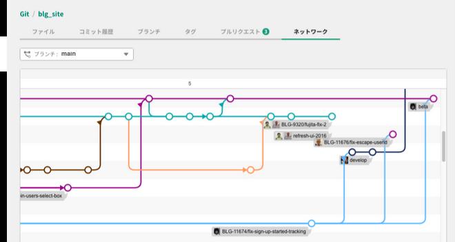 ネットワーク | プロジェクト管理ツールBacklog
