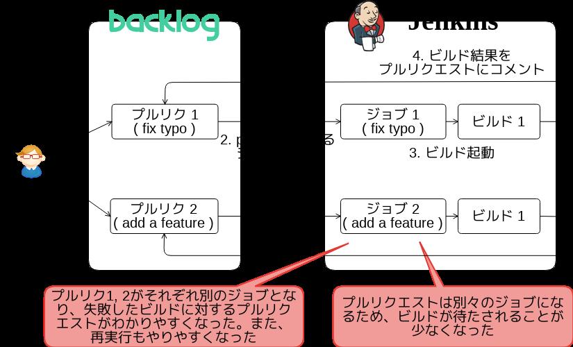 Jenkins-Backlog-Plugin