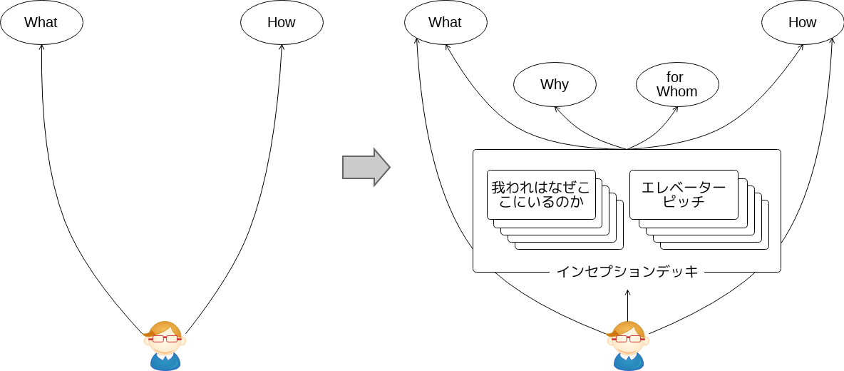 「なぜ」「誰のために」を深く考えるためのインセプションデッキ