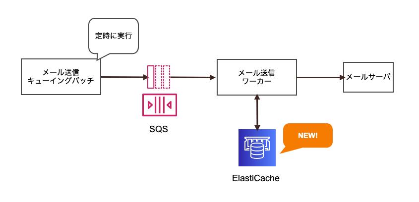 https://cacoo.com/diagrams/TLu2E24DWOhIxye1-9D8C9.png