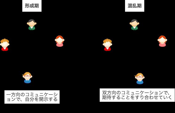 タックマンモデル:形成期 / 混乱期のコミュニケーションの方向
