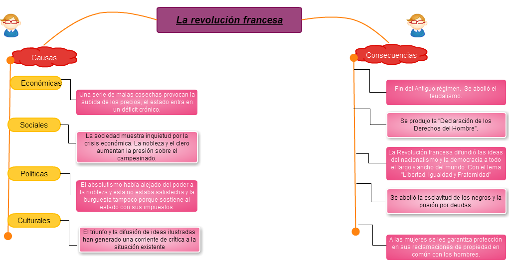 Cacoo La Revolución Francesa