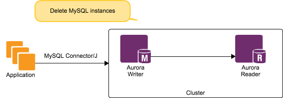 The true tale of migrating to Amazon Aurora with no