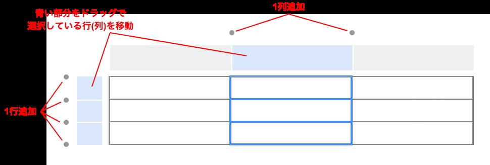 テーブルの行(または列)の操作メニュー