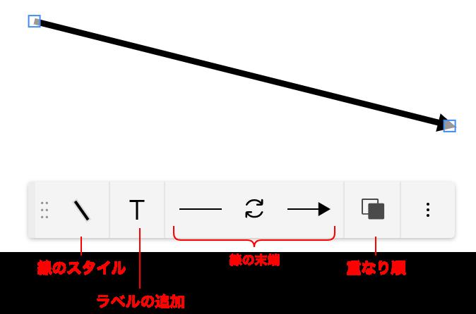 線の操作メニュー