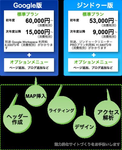 WEB&メールのシステム図