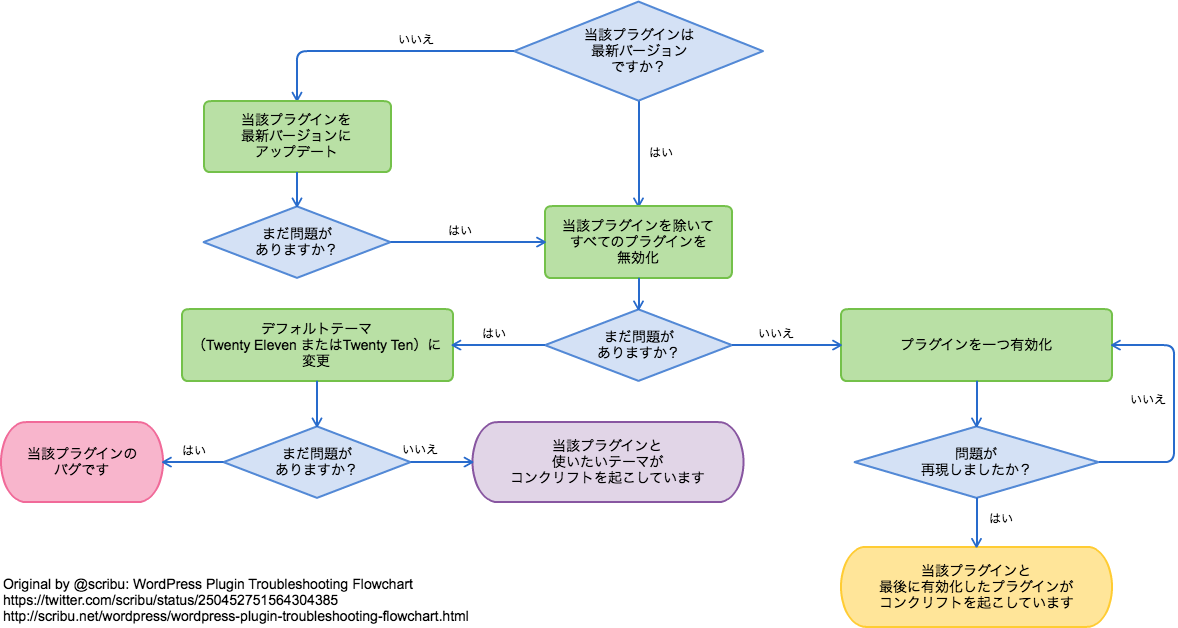 WordPress plugin troubleshooting flowchart の邦訳