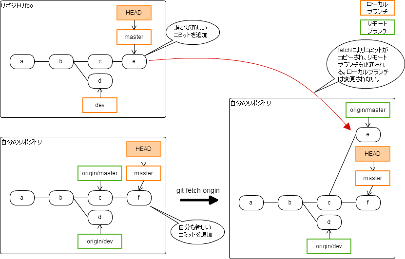 https://cacoo.com/diagrams/fpbnI786Ta8lpOek-0B28B.png