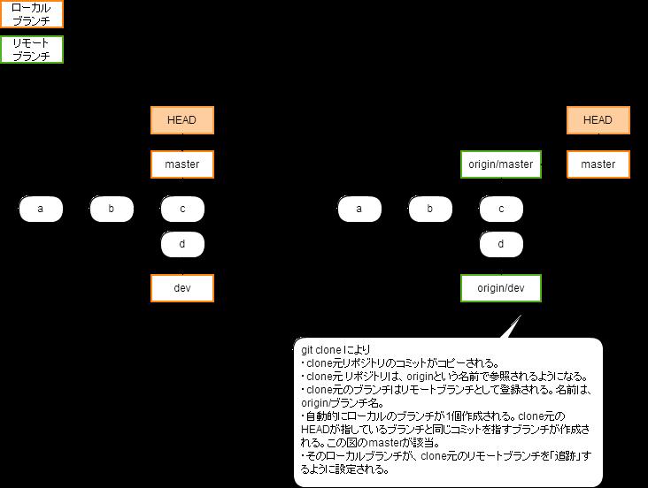 https://cacoo.com/diagrams/fpbnI786Ta8lpOek-80515.png