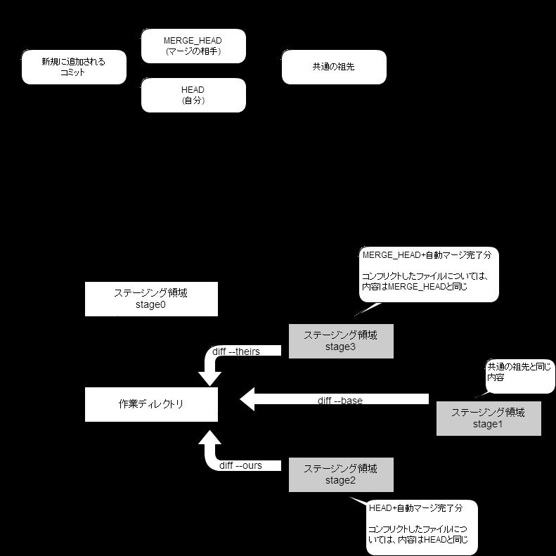 https://cacoo.com/diagrams/fpbnI786Ta8lpOek-819A2.png