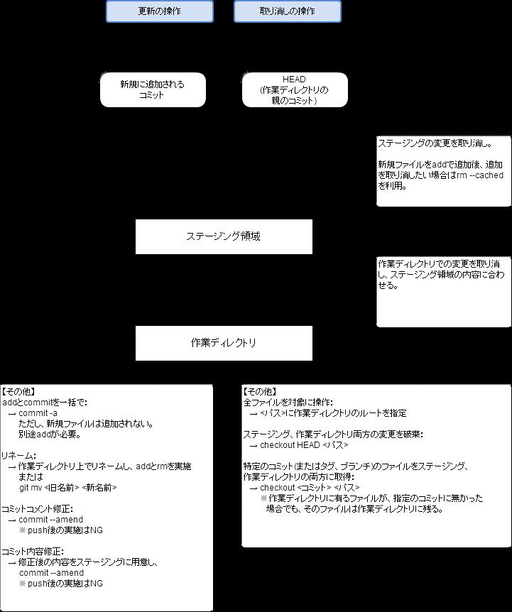 https://cacoo.com/diagrams/fpbnI786Ta8lpOek-960E2.png