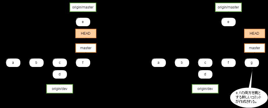 https://cacoo.com/diagrams/fpbnI786Ta8lpOek-AE847.png