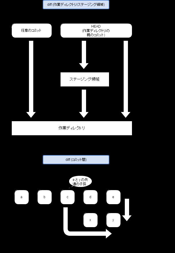 https://cacoo.com/diagrams/fpbnI786Ta8lpOek-DF6A5.png