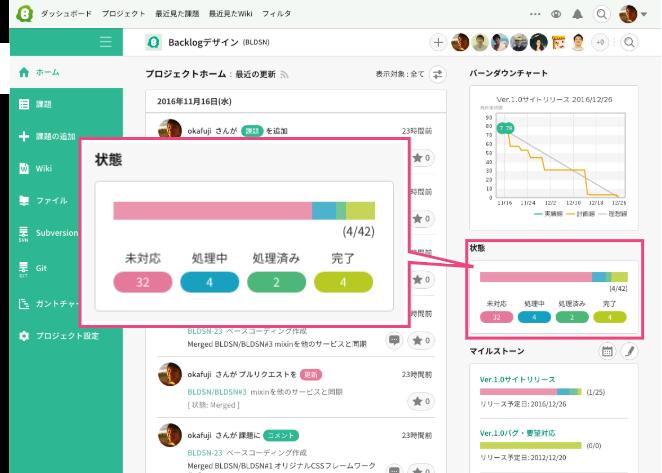 状態 | プロジェクト管理ツールBacklog