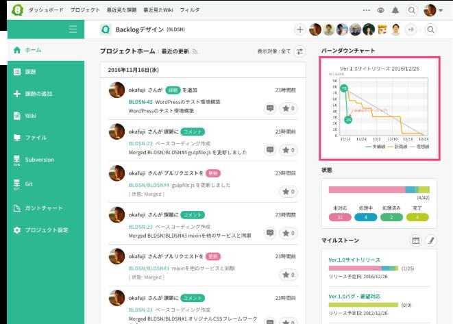 バーンダウンチャート | プロジェクト管理ツールBacklog