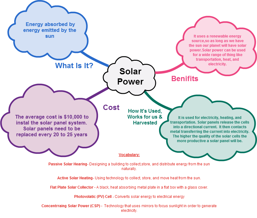 Cacoo - Solar Power
