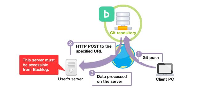 Git Webhook Backlog Support Center
